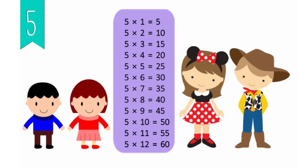 Tips to Teach the Multiplication Table to Kids